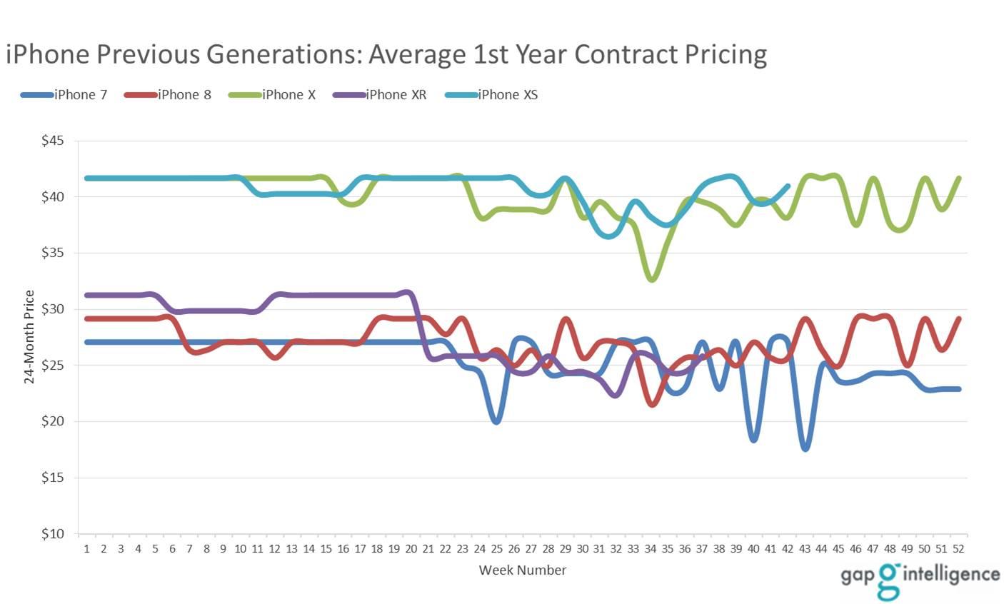 Average iPhone Prices