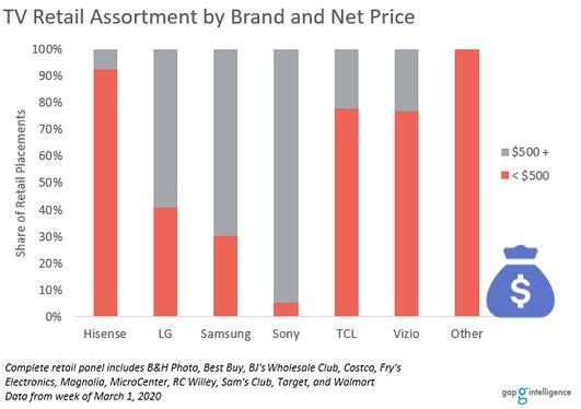 TV Prices