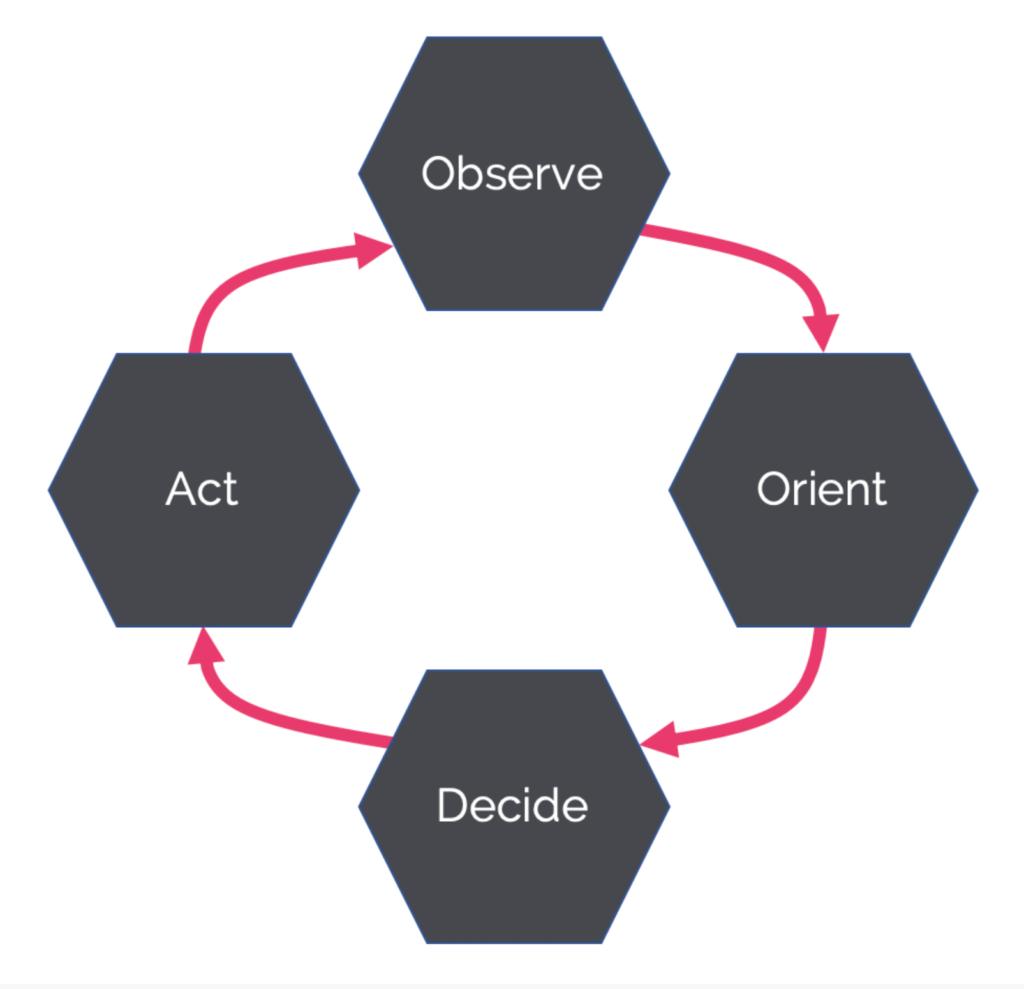 ODAA Loop Simplified