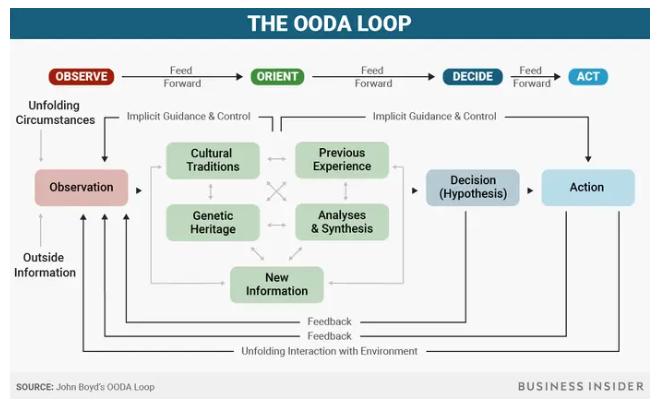 ODAA Loop Complex