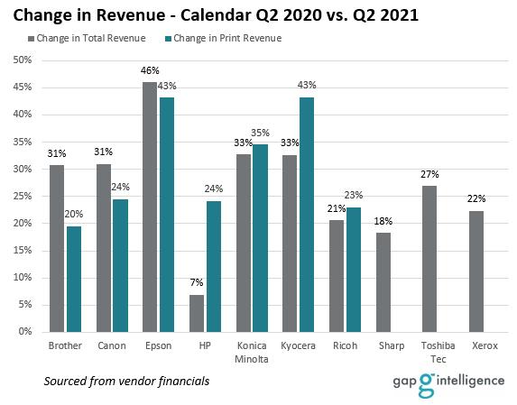 Year-over-year Change in Revenue - Calendar Q2 2020 vs. Q2 2021