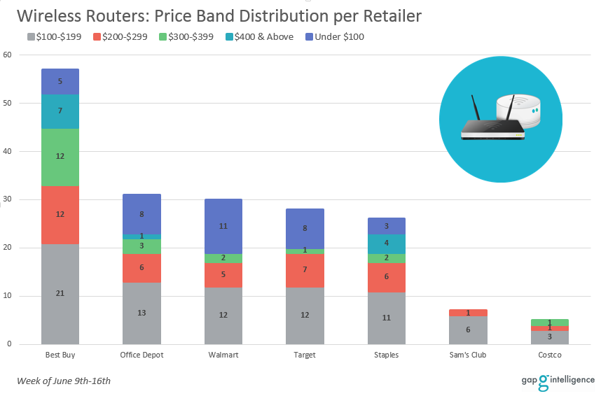 Price band distribution for wireless routers per brand across retailers