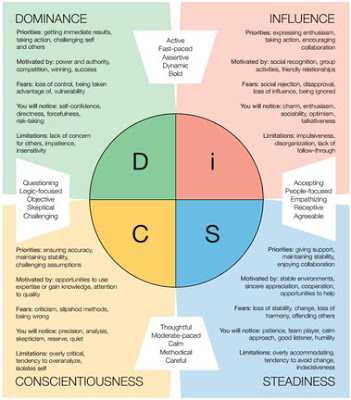 DiSC Assessment