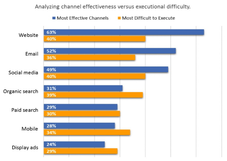 Social media platforms are the third most effective channel for marketing, after websites and email. Social media is also the second most difficult to execute marketing efforts.