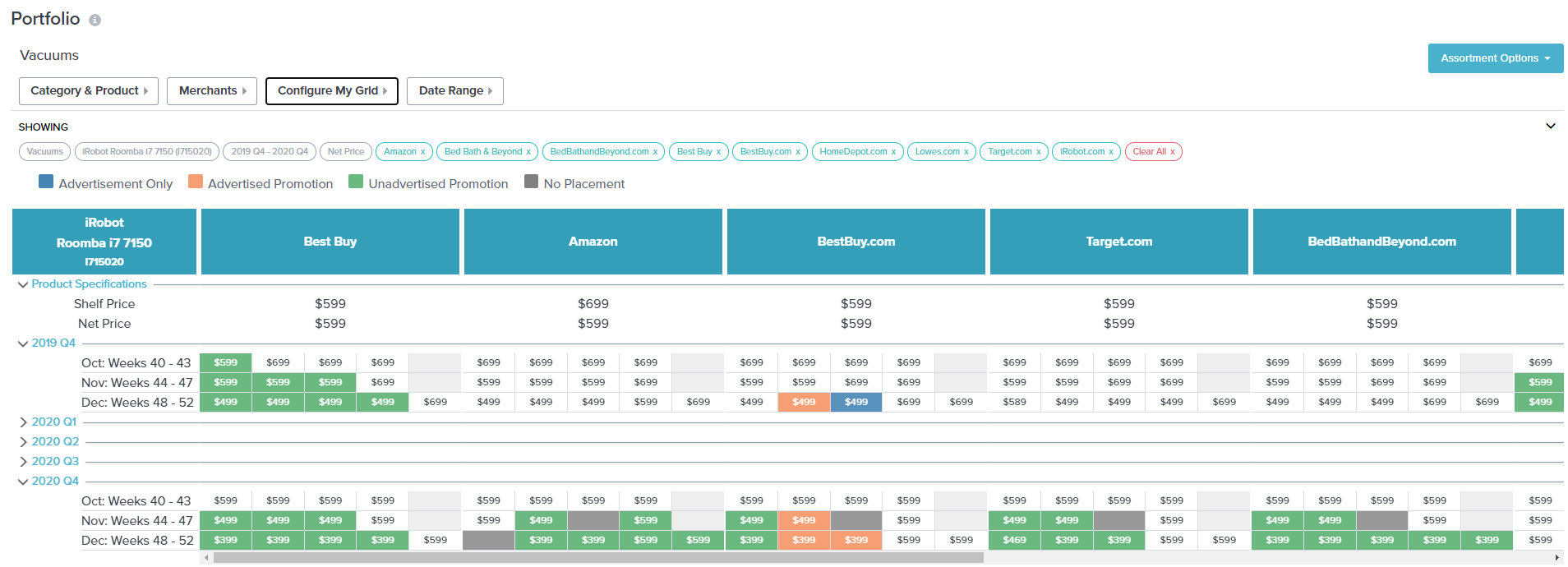 Portfolio showing a single product at multiple merchants, YoY Q4 comparison