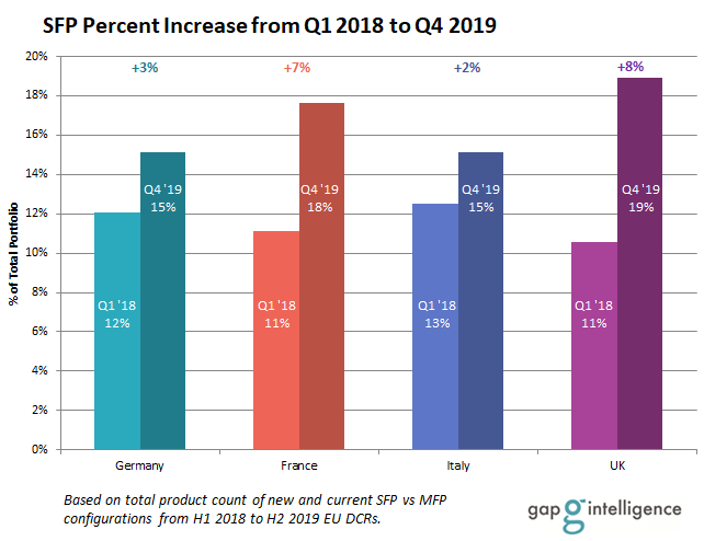 SFP Percent Increase from Q1 2018 to Q4 2019