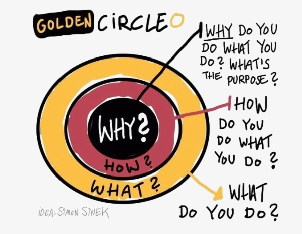 Sinek Golden Circle