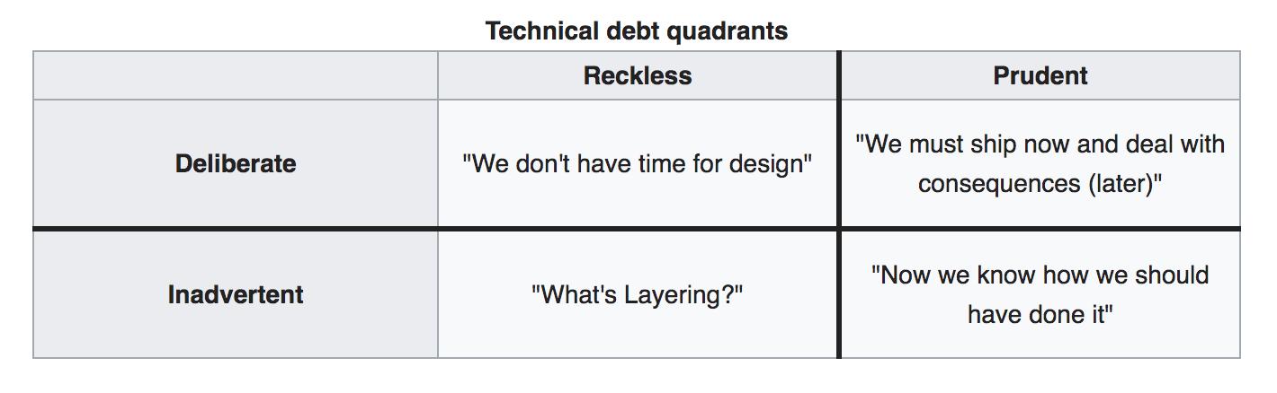 The Technical Debt Quadrant