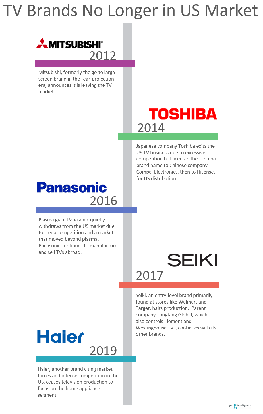 Timeline showing five TV brands no longer on the market