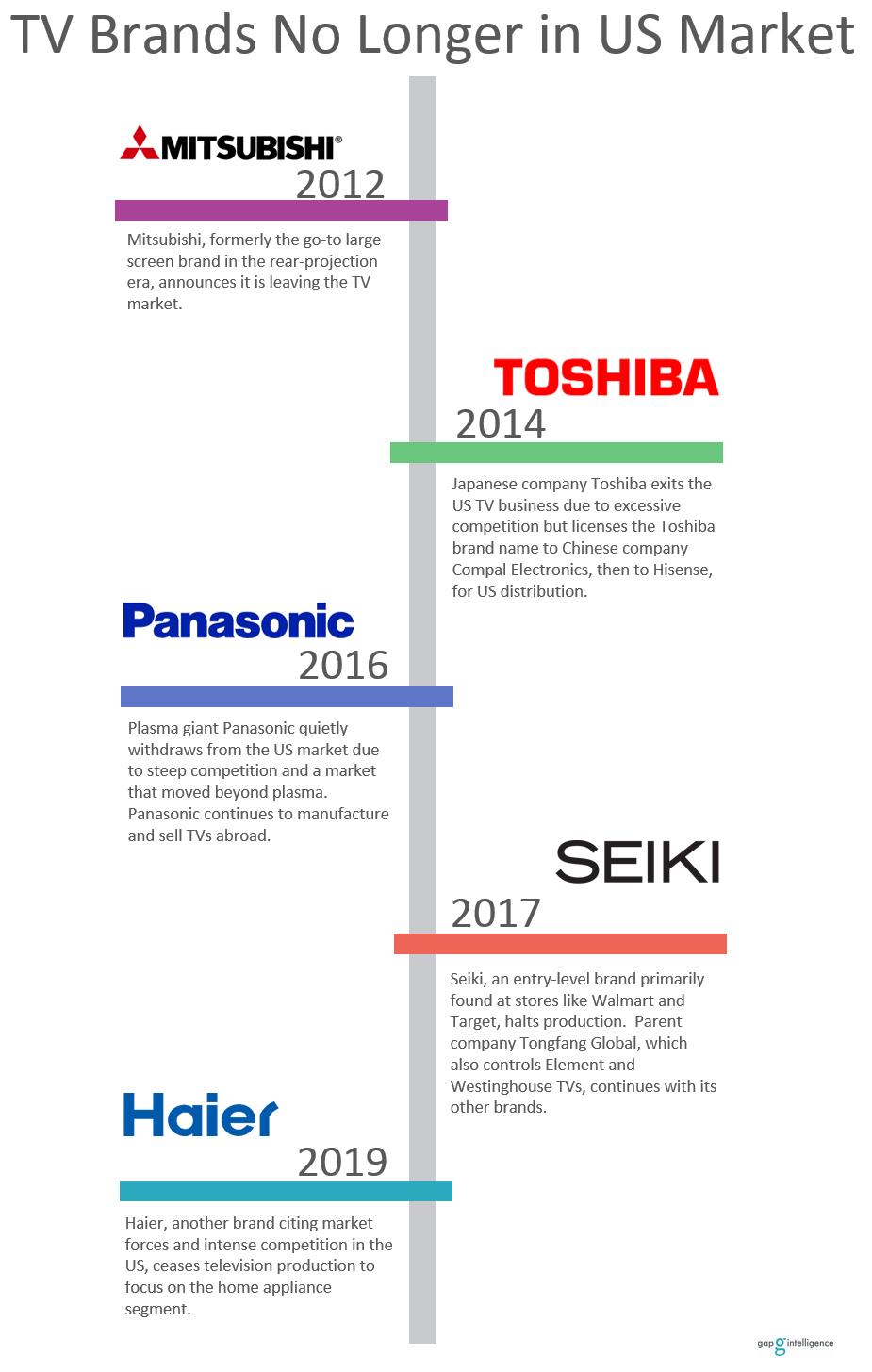 Timeline showing five TV brands no longer on the market