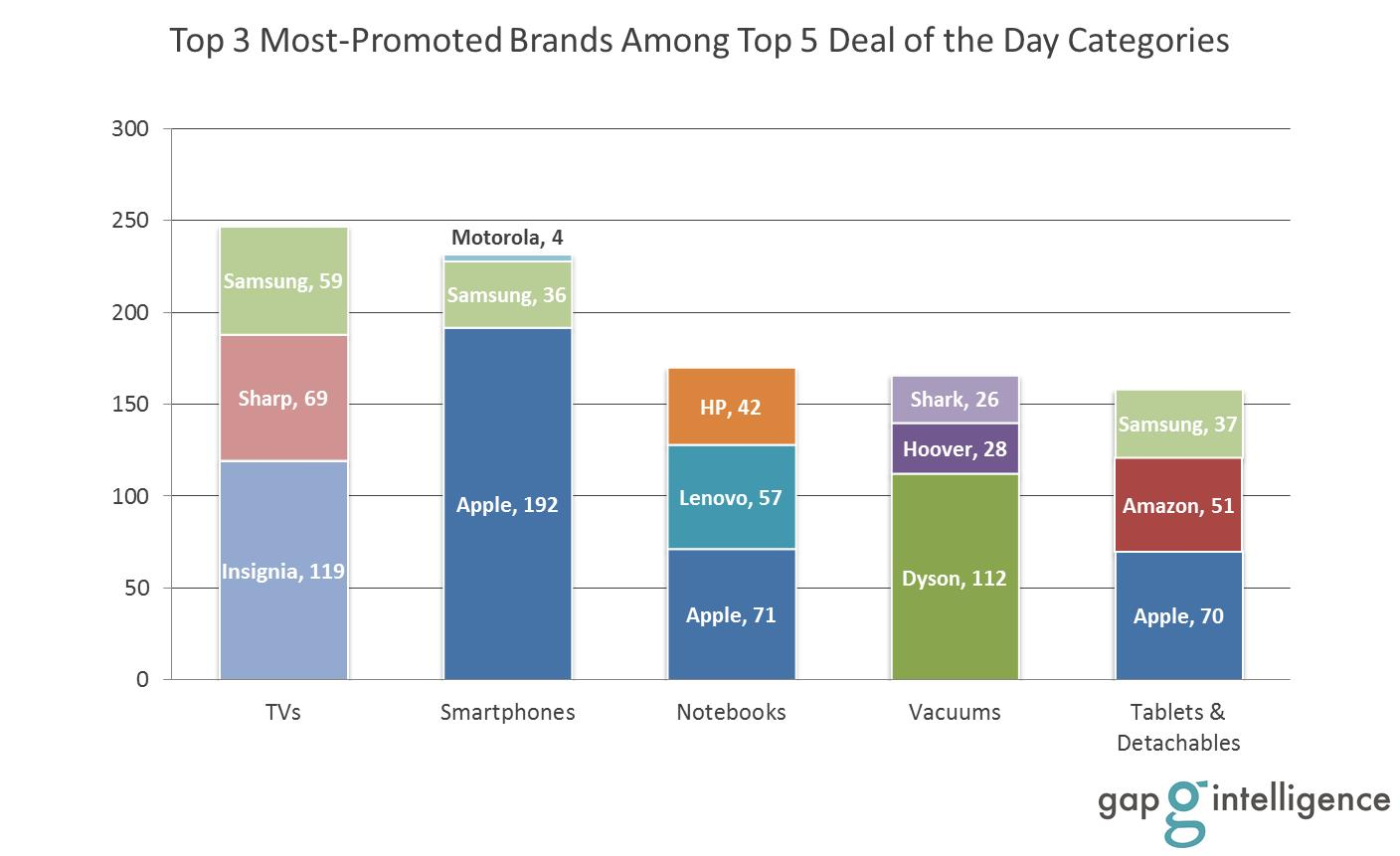 Most-Promoted Brands Among Top Categories