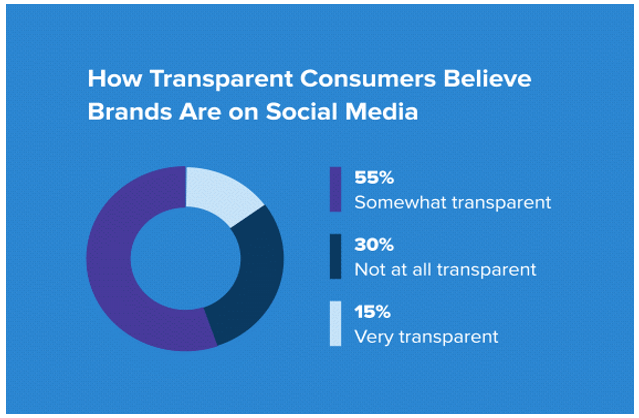Only 15% of consumers believe brands are very transparent on social media accounts.