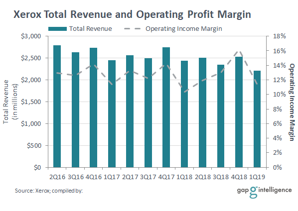 Xerox Total Revenue Chart