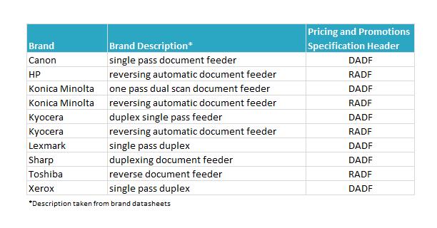 Brand descriptions for ADFs