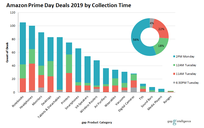 Prime Day deals by collection time