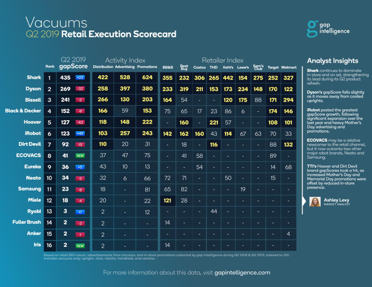 gap Intelligence ScoreCard
