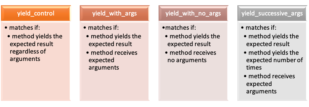 Rspec Yield Matchers